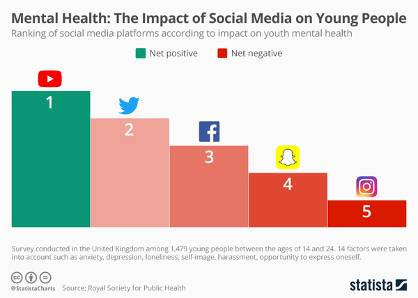The Impact of Social Media on Mental Health - Credit: Statista