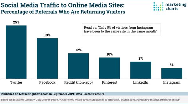 Social Media Traffic to Online Media Sites - Credit: MarketingCharts