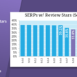 Google Review Stars Drop by 14% - Moz