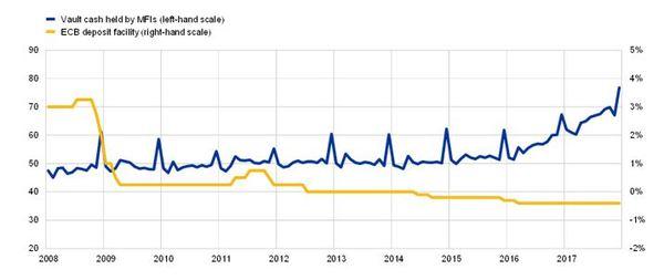 Zdroj: ECB, v mld. Eur