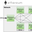 Ethereum for Java Developers