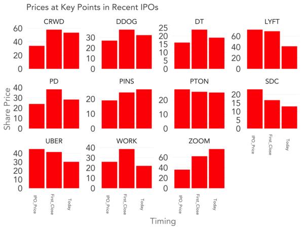 Son dönemlerde IPO yapan startup'ların başarı grafiği (Kaynak: tomtunguz.com)