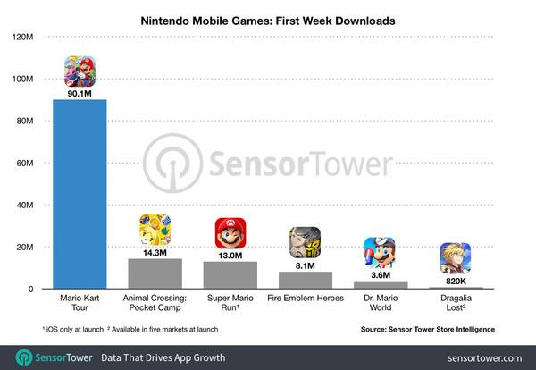 Nintendo Mobile Games: First Week Downloads - Credit: SensorTower