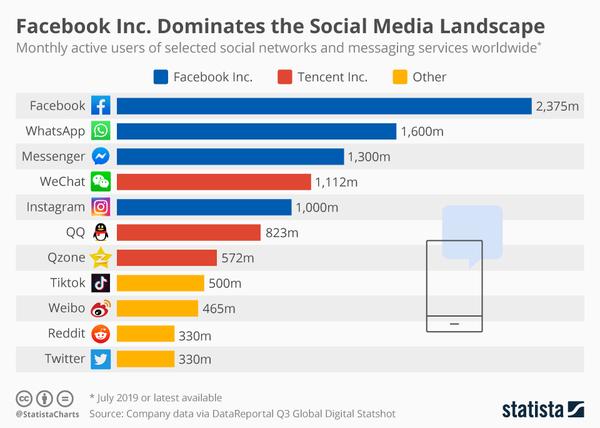 Social Media Landscape - Credit: Statista