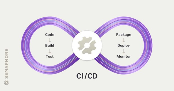 CI/CD: Continuous Integration & Delivery Explained - Semaphore