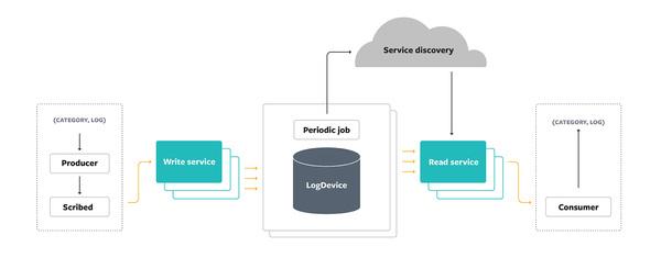 Scribe: Transporting petabytes per hour - Facebook Engineering