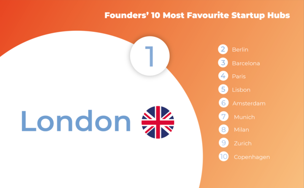 Check out: These are the founders' most favourite startup hubs in Europe