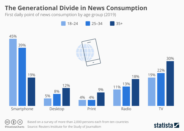 News consumption by Generation - Credit: Statista