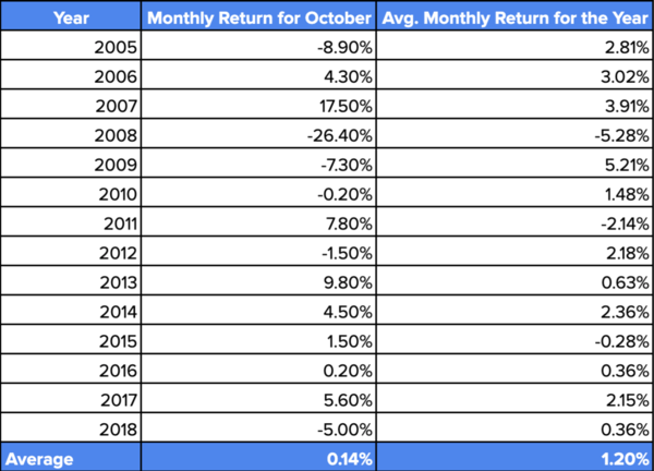October Returns vs. Avg. Monthly Returns for Nifty-50 | Source: NSE