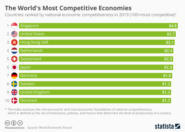 The World's Most Competitive Economies
