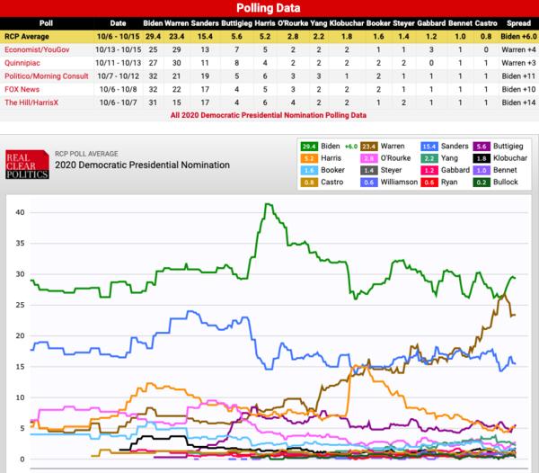 Het gemiddelde van de peilingen (bron: Real Clear Politics)
