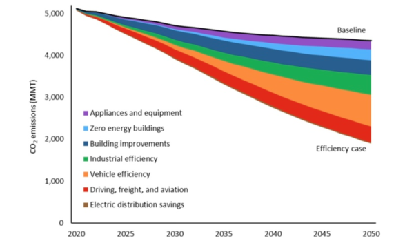 Potential reduction in carbon dioxide emissions from energy efficiency opportunities