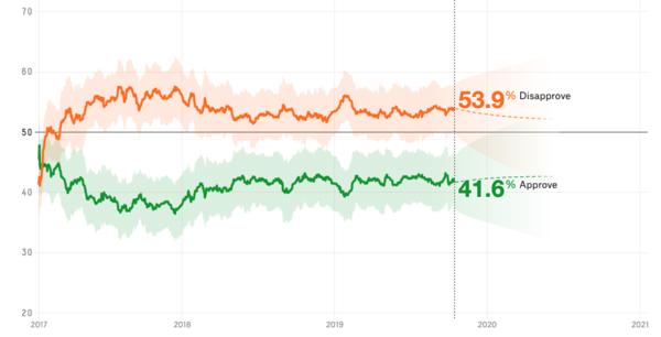 Hoe populair is Donald Trump? Het gemiddelde van de peilingen (bron: FiveThirtyEight)