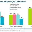 Hardware en social media gebruik in 2019