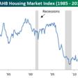 Homebuilder sentiment surges