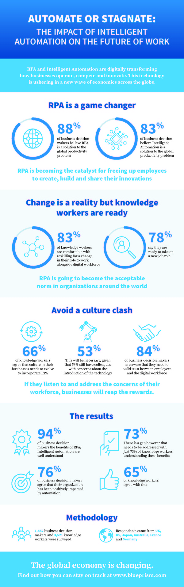 The Impact of Intelligent Automation on the Future of Work   Blue Prism