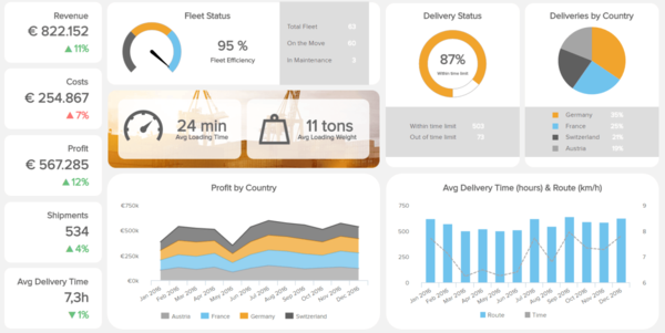 How To Make Stunning Dashboards & Take Your Decision Making To The Next Level
