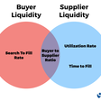 WTF is Marketplace Liquidity?