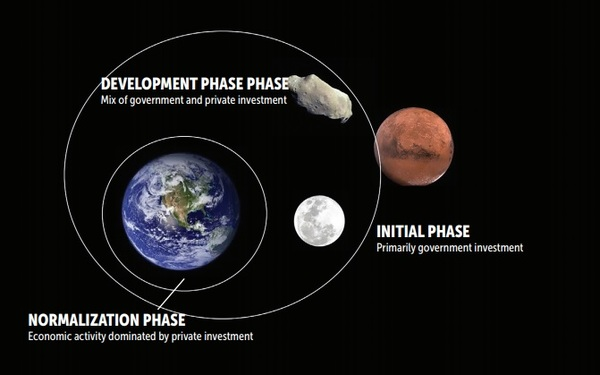 The space industry: A closer look at the new ecosystem