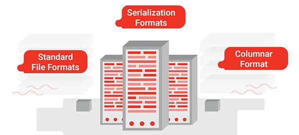 Big Data File Formats - Clairvoyant Blog