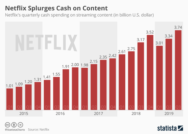 Netflix's spending on content - Credit: Statista