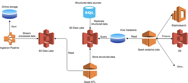 Building a Data Lake in AWS - People.ai Engineering