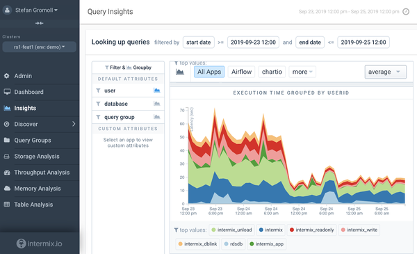 Redshift's Automatic WLM with Query Priority: A First Look at Performance - intermix.io