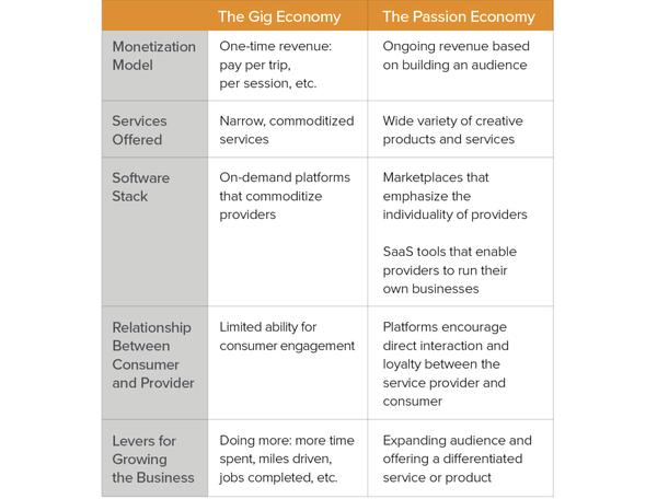 Benim de yazdığım bu e-bültenle parçası olduğum Passion Economy'nin Gig Economy içindeki yeri konusunda A16Z'den güzel bir içerik: https://a16z.com/2019/10/08/passion-economy/