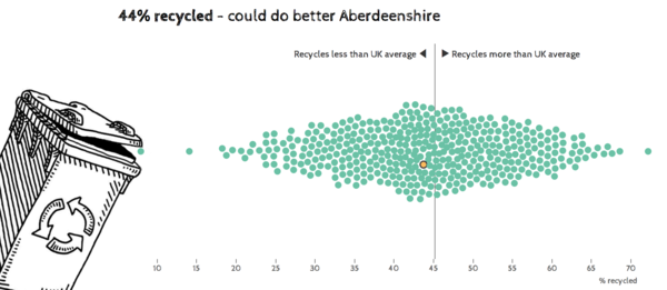 Recycling - what's the rate in your area?