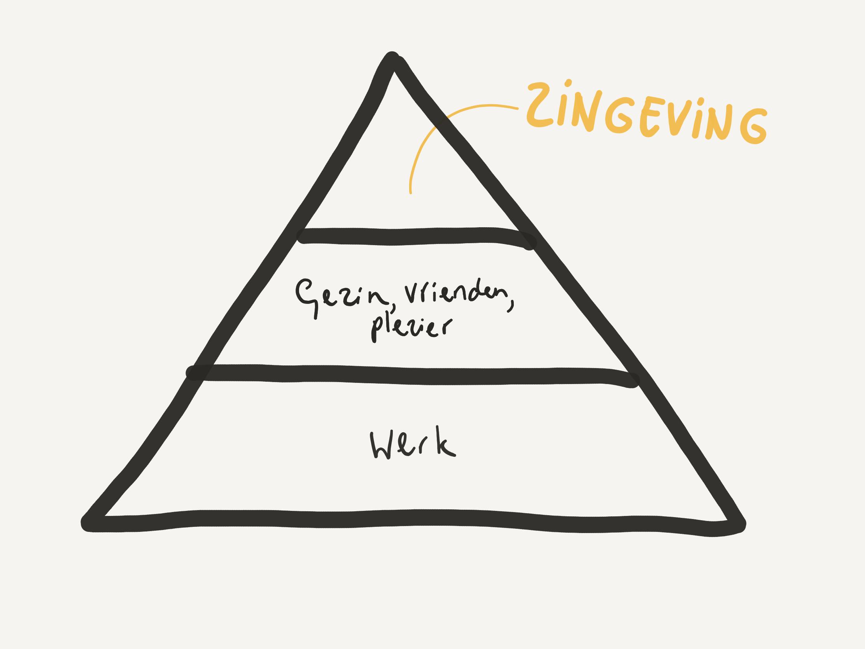 Dit is niet de pyramide van Maslow.