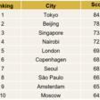 Le città del mondo con la mobilità migliore