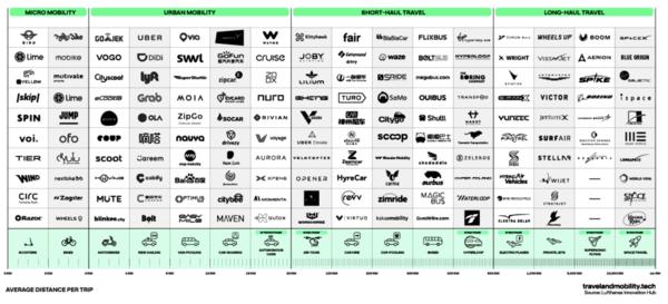La nuova mappa dei brand della mobilità