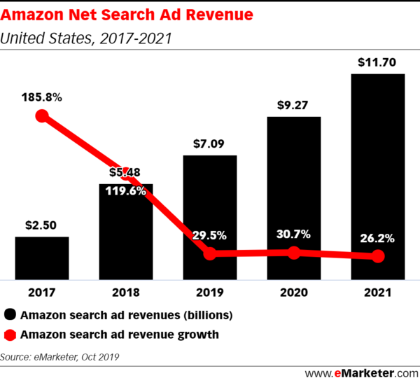 Google Dominates US Search, but Amazon Is Closing the Gap