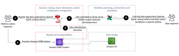 Orchestrate big data workflows with Apache Airflow, Genie, and Amazon EMR: Part 1 | Amazon Web Services