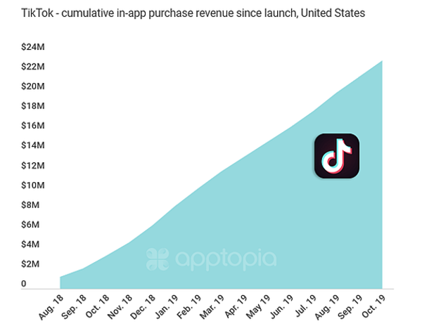 In-app purchases revenue on TikTok from US users - Credit: Apptopia