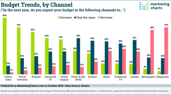 Budget Trends by Channel - Credit: Marketing Charts