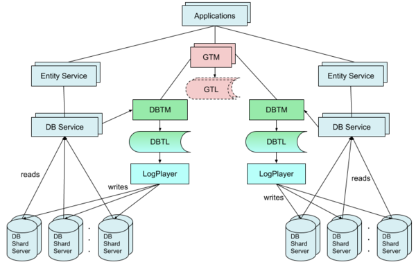 A system of plain microservice architecture with two scale-out databases.