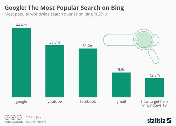 Poor Bing! - Credit: Statista