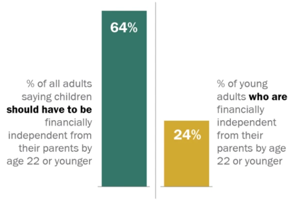 The markers of independence come later in life for today's young adults.