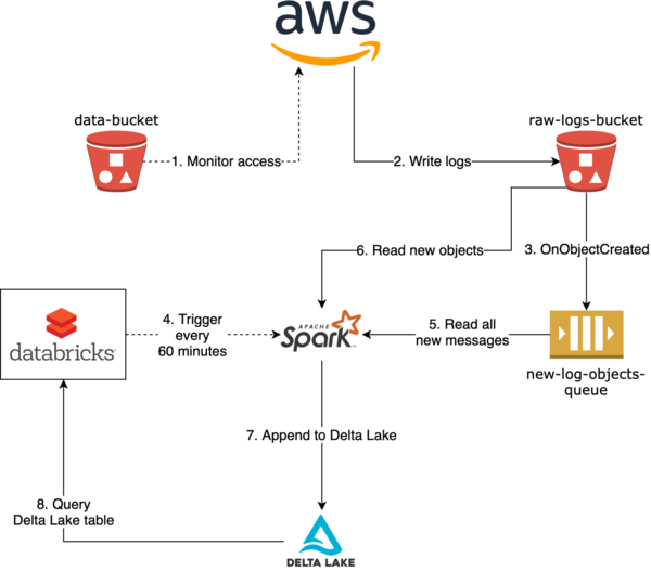 Scalable near real-time S3 access logging analytics with Apache Spar and Delta Lake - The Databricks Blog