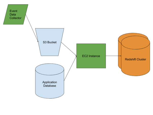 ELT with Amazon Redshift – An Overview