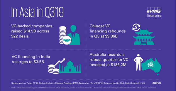Asia venture capital deal volume shows strong uptick in Q3 2019 but total investment declines, according to KPMG analysis