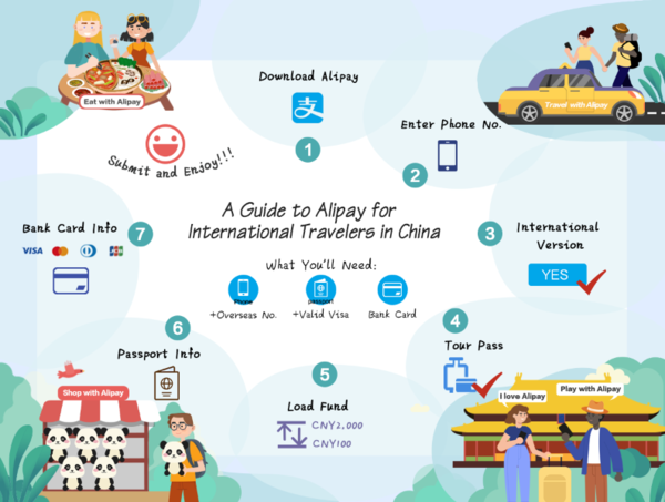 Onboarding to Alipay as a tourist