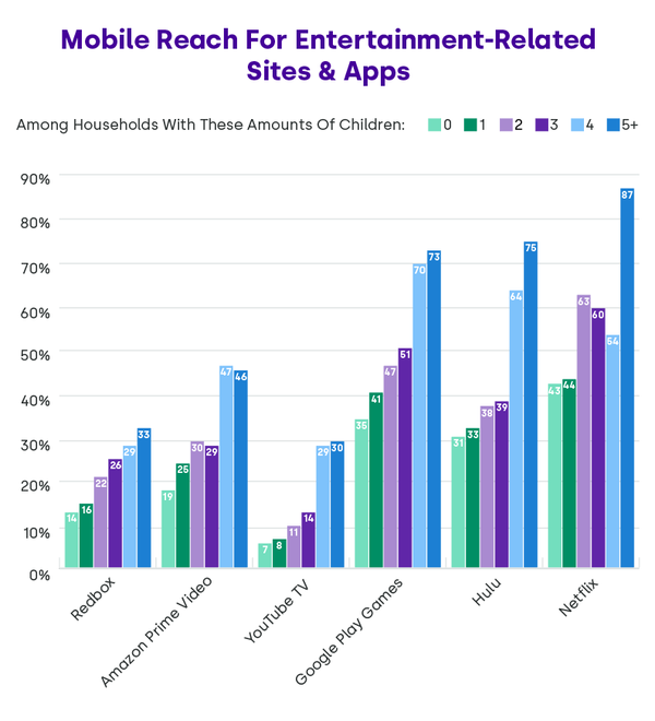 Mobile Visitation Trends by Family Size - Credit: