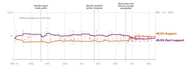 Het gemiddelde van de peilingen: bent u voor of tegen een impeachmentonderzoek? (bron: FiveThirtyEight)