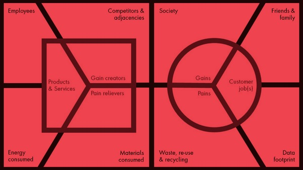 An Ethical Design Experiment: The Impact Canvas