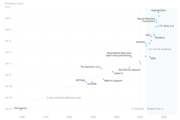 From 1959-2012, compute in AI roughly tracked Moore's law. From 2012, compute doubles at a substantially faster rate (Credit: OpenAI)