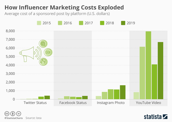 How Influencer Marketing Costs Exploded - Credit: Statista