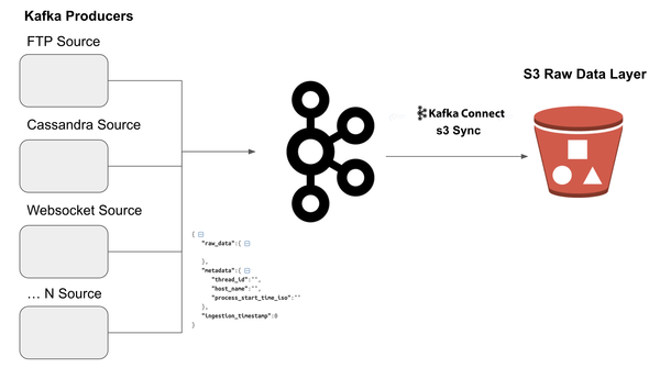 Ingesting Raw Data with Kafka-connect and Spark Datasets