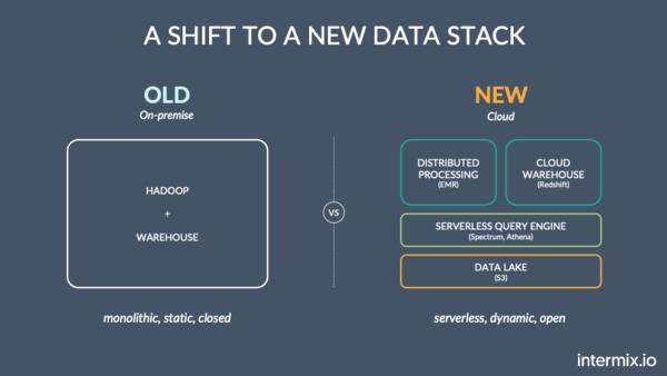 Modern ETL Tools for Cloud Warehouses